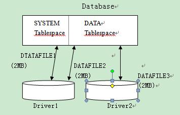 oracle数据库系统的体系结构