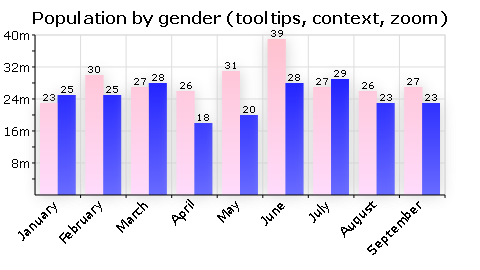 HTML5 canvas图形库 RGraph