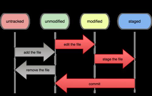 Git详解之二 Git基础