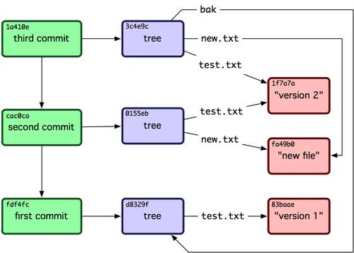Git详解之九 Git内部原理