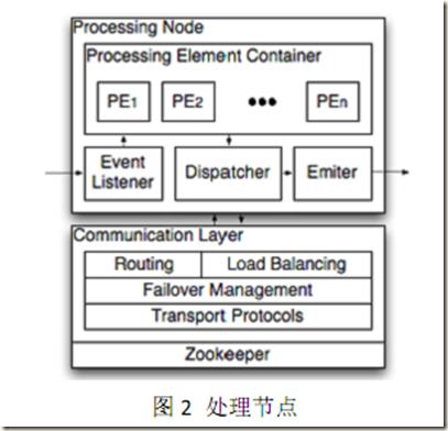 Yahoo!S4分布式流处理引擎分析总结