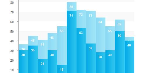 20个实用的 CSS 图形和图表的教程与技巧